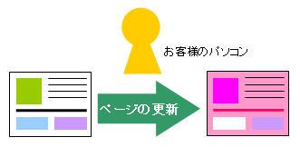 ホームページを編集するイメージ